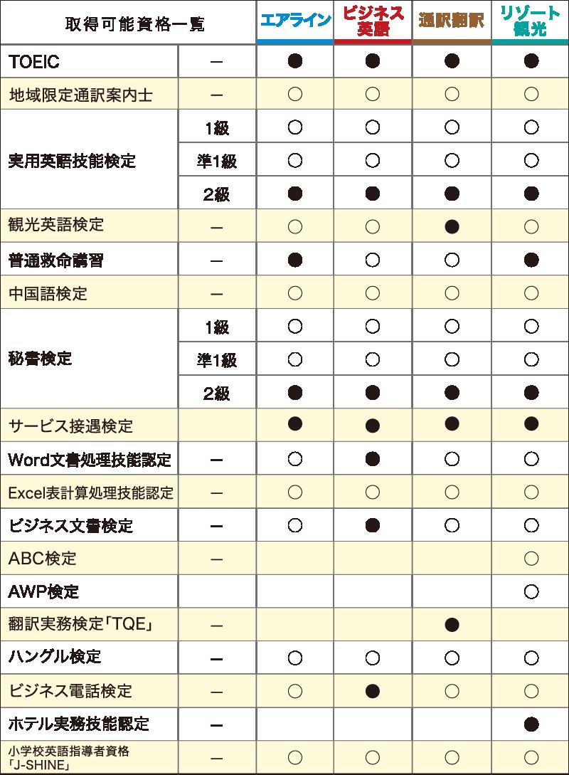 取得可能資格一覧 TOEIC 実用英語技能検定 観光英語検定 普通救命講習 中国語検定 秘書検定 サービス接遇検定 Word Excel ビジネス文章検定 ABC検定 AWP検定 翻訳実務検定「TQE」 ハングル検定 ビジネス電話検定 ホテル実務技能認定 小学生英語指導者資格「J-SHINE」
