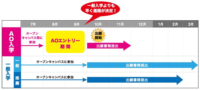 AO入学 出願の流れ 8月よりエントリー開始